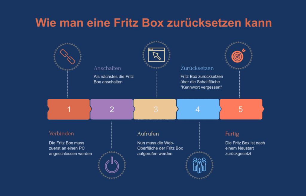 Fritz Box zurücksetzen Infografik mit den erforderlichen Schritten