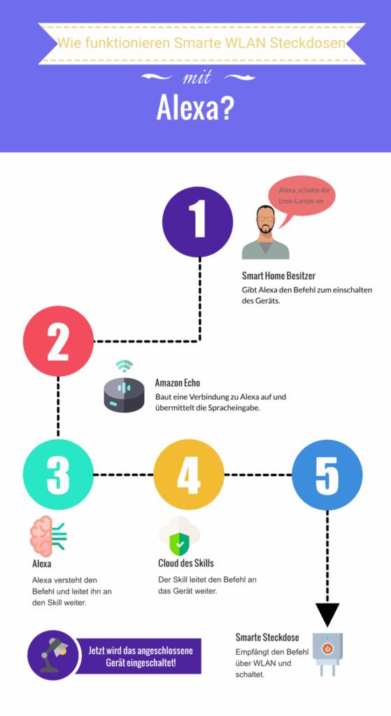 Funktionsweise von WLAN Steckdosen auf einer Infographic erklärt