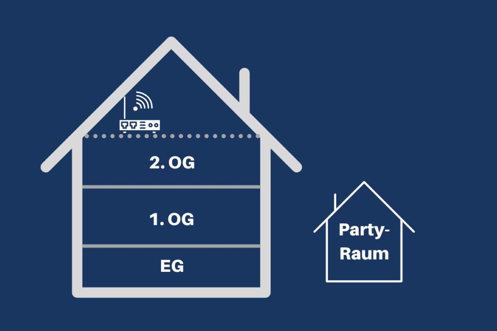 Ist Situation WLAN für Partyraum