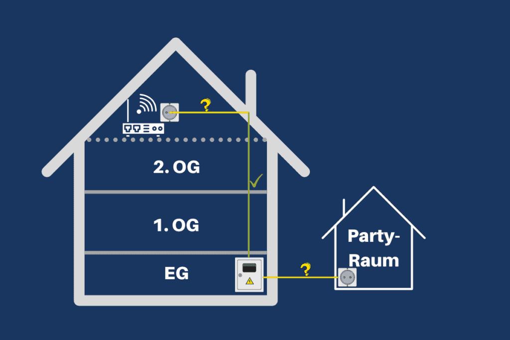 Kabelsituation für Partyraum